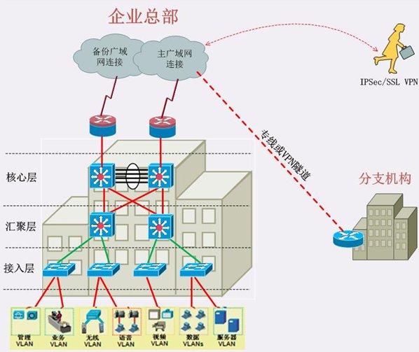 有線網絡建設