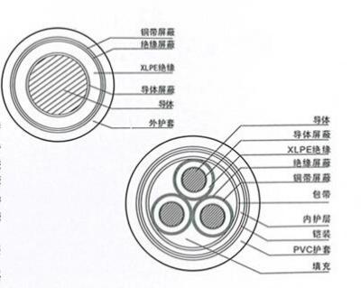 中壓電力電纜系列