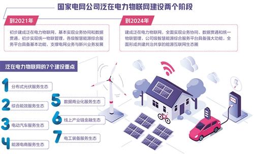 未来5年国家电网将重点推进,年均...