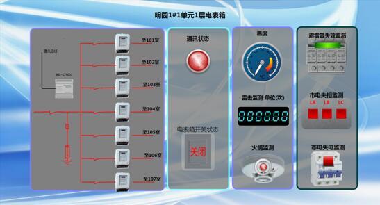 鐵塔配電箱安全監測簡易方案