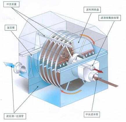 滤布滤池设备工作原理及其应用领...