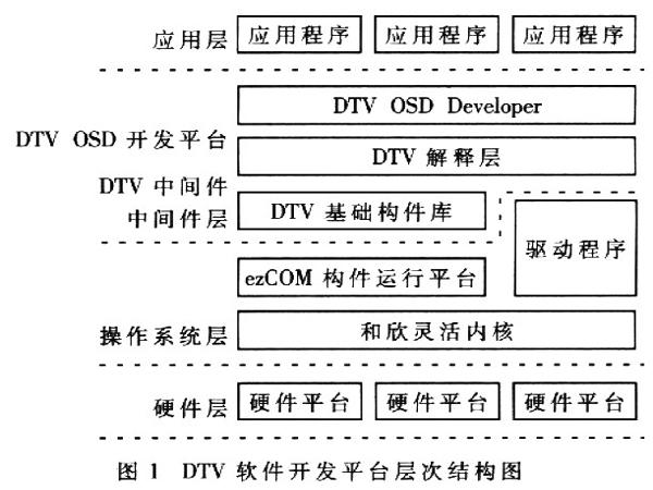 杭州嵌入式开发 嵌入式操作系统常见的几种分类
