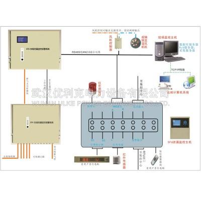 10.SF6在線洩漏監控報警系統(定量洩漏報警項目方案)