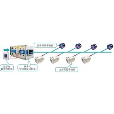 自平衡新風系統(TBFA系統,風量平衡閥+數字化新風機組)