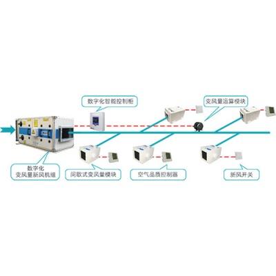 自平衡可變新風系統(TVFA系統,間歇式變風量模塊+數字化新風機組)